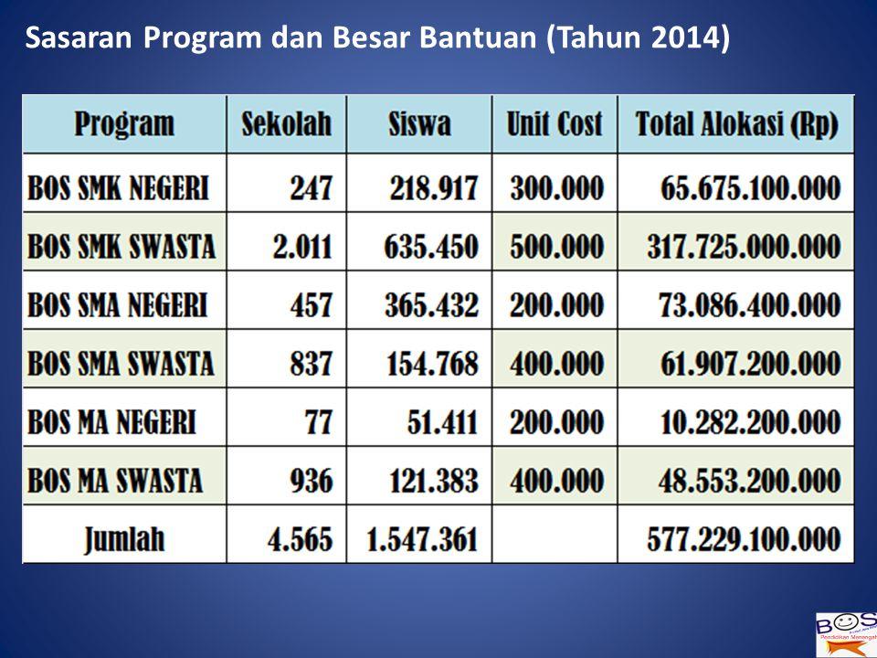 Sasaran Program dan Besar Bantuan (Tahun 2014)