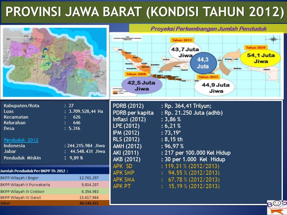 Kabupaten/Kota : 27 Luas : 3.709.528,44 Ha Kecamatan : 626 Kelurahan : 646 Desa : 5.316 Penduduk 2012 Indonesia : 244.215.984 Jiwa Jabar : 44.548.431 Jiwa Penduduk Miskin : 9,89 % PROVINSI JAWA BARAT (KONDISI TAHUN 2012) Proyeksi Perkembangan Jumlah Penduduk PDRB (2012) : Rp.