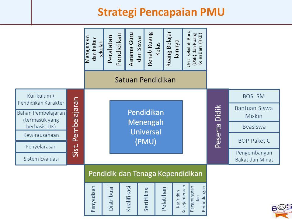 9 Skenario Percepatan APK Pendidikan Menengah E.3.1 z APK 97,0% (2020) APK 97,0% (2040) Program PercepatanReguler...menyiapkan generasi 100 tahun kemerdekaan 2045, generasi mendatang minimal lulusan menengah......