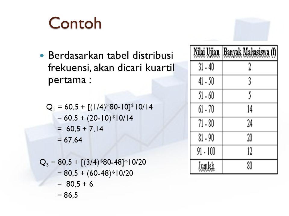 Contoh Berdasarkan tabel distribusi frekuensi, akan dicari kuartil pertama : Q 1 = 60,5 + [(1/4)*80-10]*10/14 = 60,5 + (20-10)*10/14 = 60,5 + 7,14 = 6