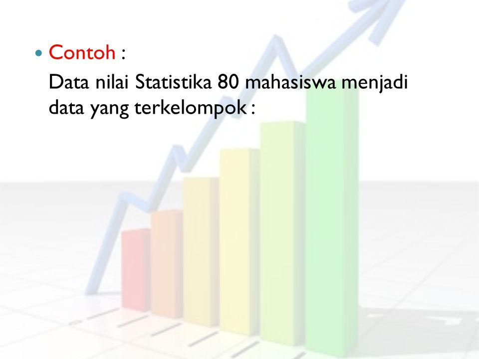 Contoh : Data nilai Statistika 80 mahasiswa menjadi data yang terkelompok :