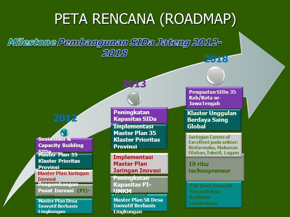 2012 2013 2018 Sosialisasi & Capacity Building SIDa Master Plan Jaringan Inovasi Pengembangan Pusat Inovasi (PI)- UMKM Peningkatan Kapasitas SIDa Impl
