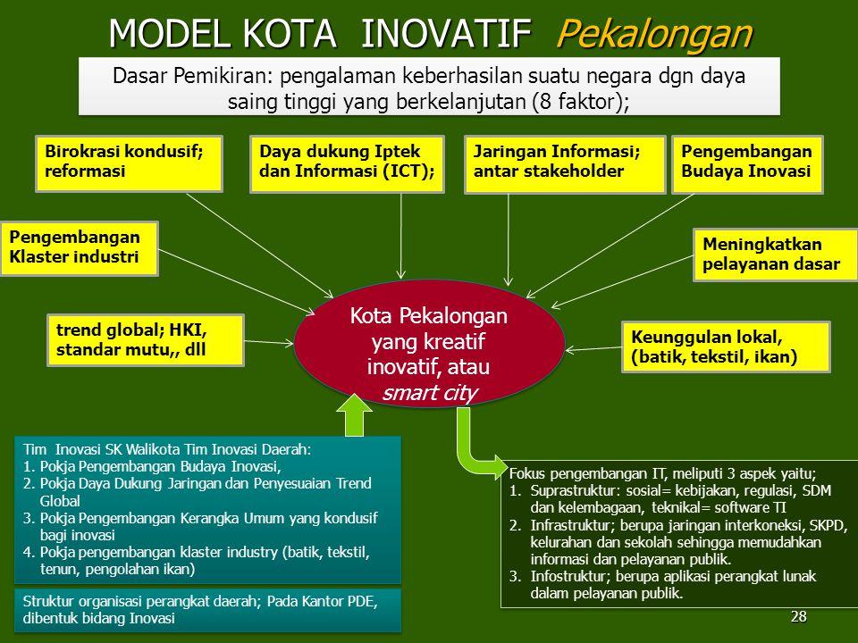 MODEL KOTA INOVATIF Pekalongan 28 Dasar Pemikiran: pengalaman keberhasilan suatu negara dgn daya saing tinggi yang berkelanjutan (8 faktor); Birokrasi