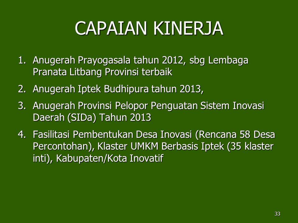 CAPAIAN KINERJA 1.Anugerah Prayogasala tahun 2012, sbg Lembaga Pranata Litbang Provinsi terbaik 2.Anugerah Iptek Budhipura tahun 2013, 3.Anugerah Prov