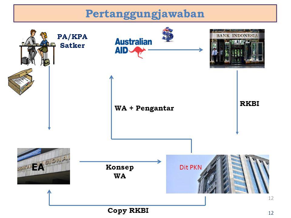 Pertanggungjawaban 12 EA PA/KPA Satker RKBI Copy RKBI Konsep WA WA + Pengantar Dit PKN EA