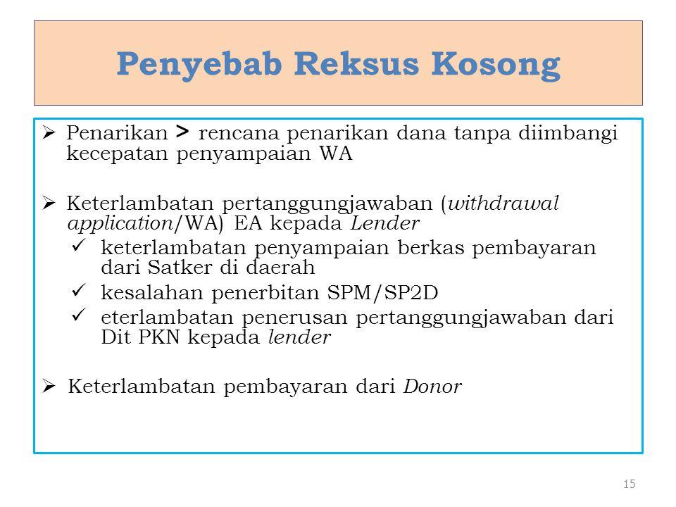 Penyebab Reksus Kosong  Penarikan > rencana penarikan dana tanpa diimbangi kecepatan penyampaian WA  Keterlambatan pertanggungjawaban ( withdrawal a