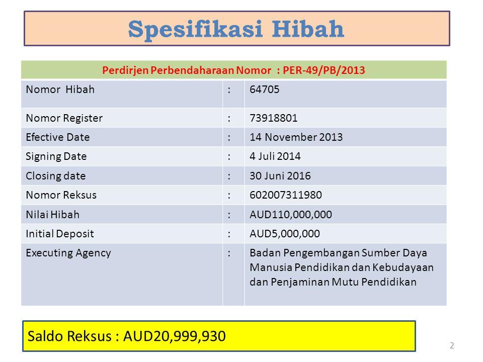Spesifikasi Hibah 2 Perdirjen Perbendaharaan Nomor : PER-49/PB/2013 Nomor Hibah:64705 Nomor Register:73918801 Efective Date:14 November 2013 Signing D