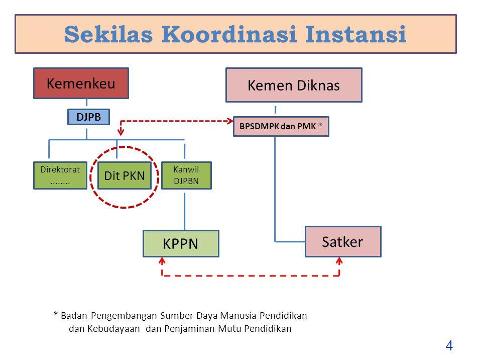 Penyebab Reksus Kosong  Penarikan > rencana penarikan dana tanpa diimbangi kecepatan penyampaian WA  Keterlambatan pertanggungjawaban ( withdrawal application /WA) EA kepada Lender keterlambatan penyampaian berkas pembayaran dari Satker di daerah kesalahan penerbitan SPM/SP2D eterlambatan penerusan pertanggungjawaban dari Dit PKN kepada lender  Keterlambatan pembayaran dari Donor 15