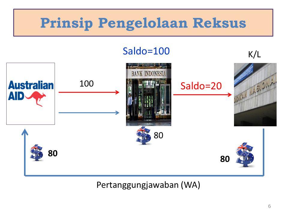 6 Prinsip Pengelolaan Reksus 6 100 Saldo=20 Saldo=100 K/L 80 Pertanggungjawaban (WA) 80