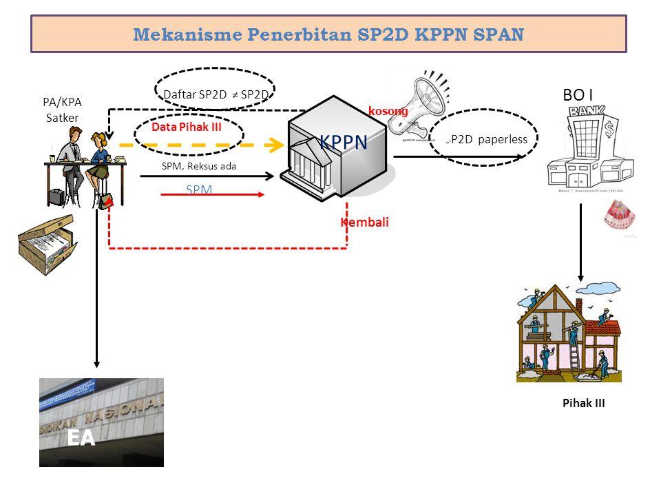 Mekanisme Penerbitan SP2D KPPN SPAN 8 BO I KPPN SP2D paperless SPM EA Daftar SP2D ≠ SP2D Pihak III PA/KPA Satker Kembali SPM, Reksus ada kosong Data P