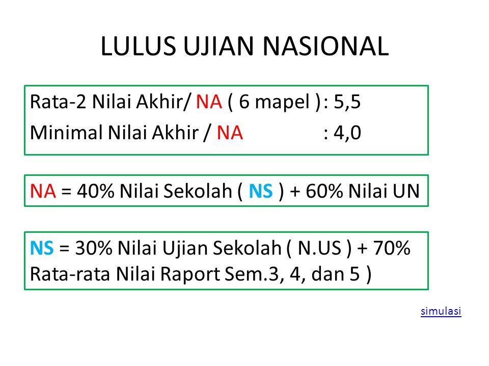 LULUS UJIAN NASIONAL Rata-2 Nilai Akhir/ NA ( 6 mapel ): 5,5 Minimal Nilai Akhir / NA: 4,0 NA = 40% Nilai Sekolah ( NS ) + 60% Nilai UN NS = 30% Nilai Ujian Sekolah ( N.US ) + 70% Rata-rata Nilai Raport Sem.3, 4, dan 5 ) simulasi