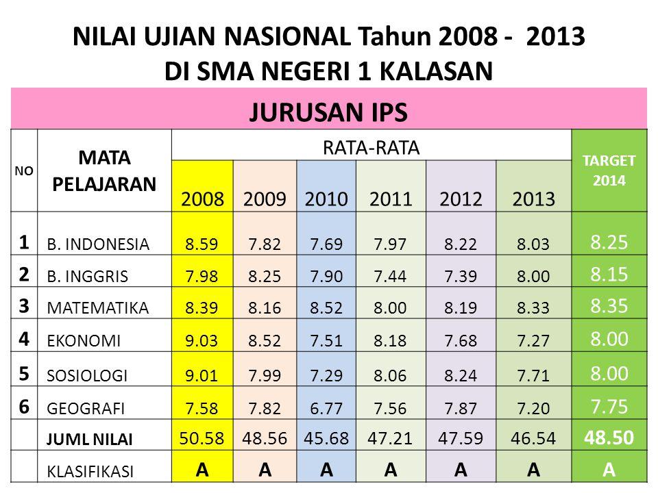 NILAI UJIAN NASIONAL Tahun 2008 - 2013 DI SMA NEGERI 1 KALASAN JURUSAN IPS NO MATA PELAJARAN RATA-RATA TARGET 2014 200820092010201120122013 1 B.