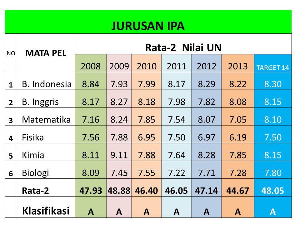 JURUSAN IPA NO MATA PEL Rata-2 Nilai UN 200820092010201120122013 TARGET 14 1 B.