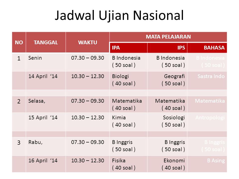 Jadwal Ujian Nasional NOTANGGALWAKTU MATA PELAJARAN IPAIPSBAHASA 1 Senin07.30 – 09.30B Indonesia ( 50 soal ) B Indonesia ( 50 soal ) B Indonesia ( 50 soal ) 14 April '1410.30 – 12.30Biologi ( 40 soal ) Geografi ( 50 soal ) Sastra Indo 2 Selasa,07.30 – 09.30Matematika ( 40 soal ) Matematika ( 40 soal ) Matematika 15 April '1410.30 – 12.30Kimia ( 40 soal ) Sosiologi ( 50 soal ) Antropologi 3 Rabu,07.30 – 09.30B Inggris ( 50 soal ) B Inggris ( 50 soal ) B Inggris ( 50 soal ) 16 April '1410.30 – 12.30Fisika ( 40 soal ) Ekonomi ( 40 soal ) B Asing