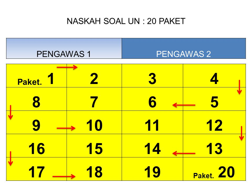 NASKAH SOAL UN : 20 PAKET PENGAWAS 1PENGAWAS 2 Paket. 1234 8765 9101112 16151413 171819 Paket. 20