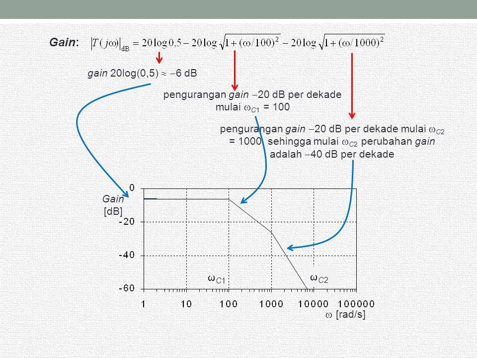 gain 20log(0,5)   6 dB pengurangan gain  20 dB per dekade mulai  C1 = 100 pengurangan gain  20 dB per dekade mulai  C2 = 1000, sehingga mulai 