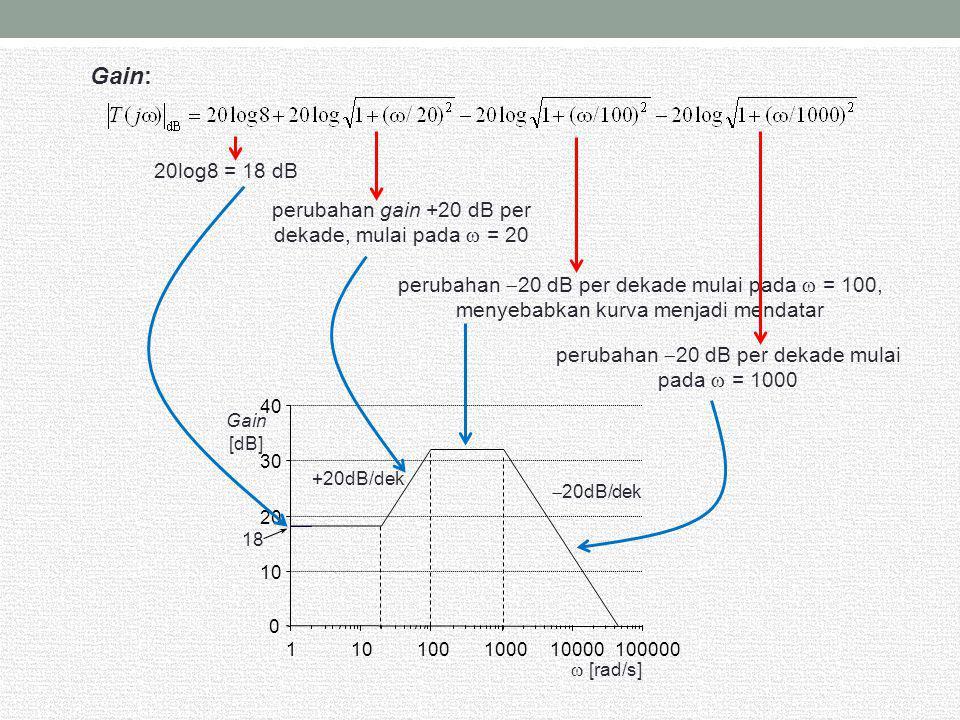 20log8 = 18 dB perubahan gain +20 dB per dekade, mulai pada  = 20 perubahan  20 dB per dekade mulai pada  = 100, menyebabkan kurva menjadi mendatar