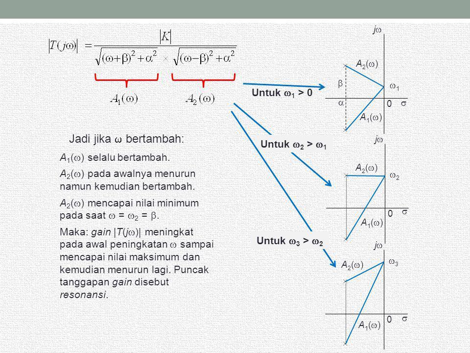  jj  A1()A1() 2 2 0  A2()A2()  jj  A1()A1() 3 3 0  A2()A2()  jj  A1()A1() 1 1 0  A2()A2()   Untuk  1 > 0 Untuk  2