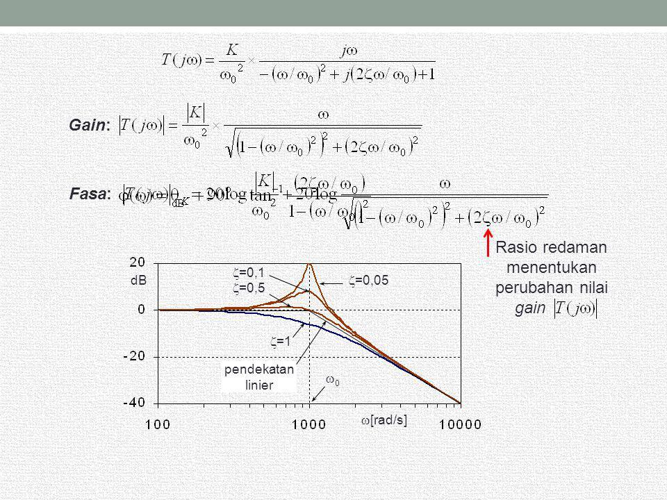 Gain: Fasa: Rasio redaman menentukan perubahan nilai gain dB  [rad/s]  =1  =0,1  =0,5  =0,05 pendekatan linier 00