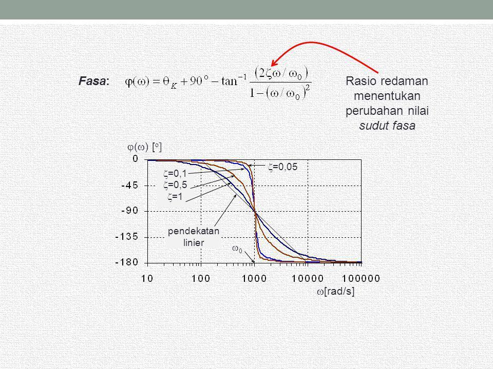 Fasa:Rasio redaman menentukan perubahan nilai sudut fasa  (  ) [ o ]  [rad/s]  =0,05  =0,1  =0,5  =1 pendekatan linier 00