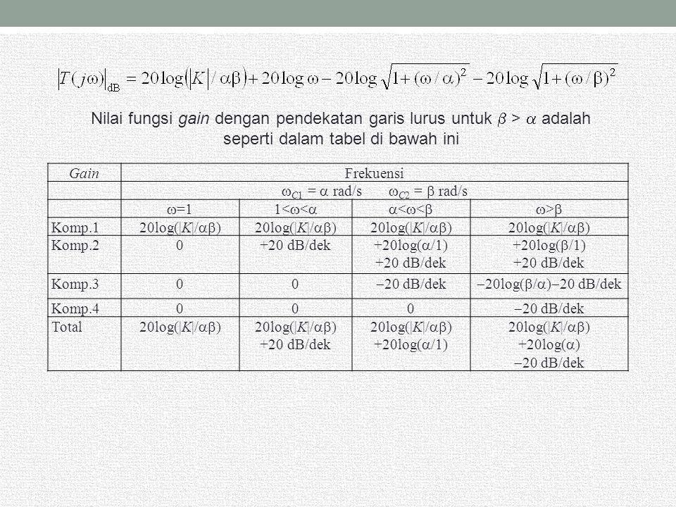 Nilai fungsi gain dengan pendekatan garis lurus untuk  >  adalah seperti dalam tabel di bawah ini GainFrekuensi  C1 =  rad/s  C2 =  rad/s  =11<