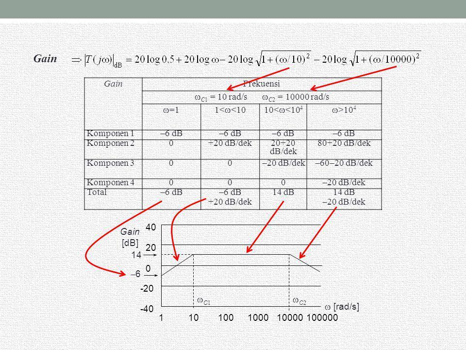 Fasa: Pada  = 1,  (  )  0 perubahan fasa +45 o per dekade mulai dari  = 2 sampai  = 200 perubahan fasa  45 o per dekade mulai dari  = 10 sampai  = 1000, membuat kurva jadi mendatar perubahan fasa  45 o per dekade mulai dari  = 100 sampai  = 10000  [rad/s] [o] [o] Peran komponen-2 hilang; kurva menurun 90 o per dekade Peran komponen-3 hilang; kurva menurun 45 o per dekade Peran komponen-4 hilang; kurva kembali mendatar