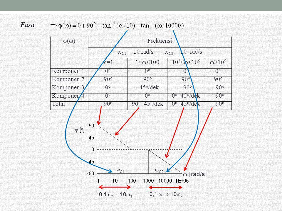 High-Pass Gain Karakteristik high-pass gain dapat diperoleh dari rangkaian orde kedua yang fungsi alihnya mengandung dua zero di s = 0 CONTOH: Gambarkan tanggapan gain dan tanggapan fasa jika diketahui fungsi alihnya adalah Penyelesaian: