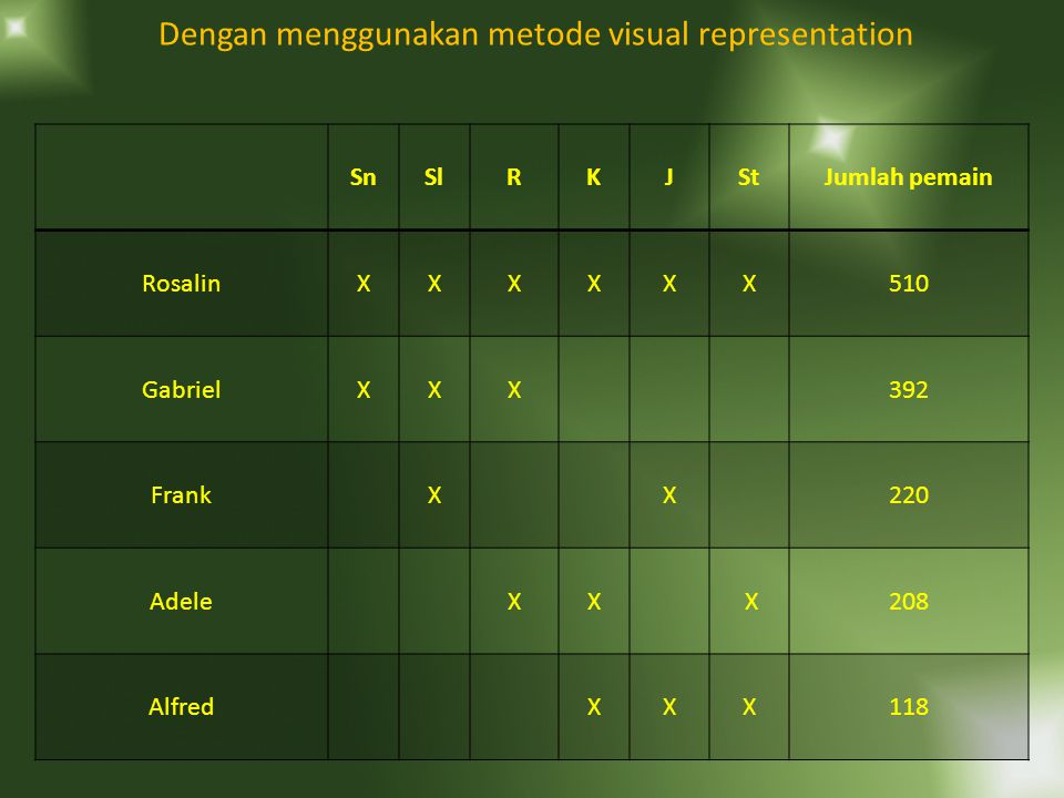 Cara yang lazim digunakan (SPL) Sn + Sl + R + K + J + St = 510 pemain …….