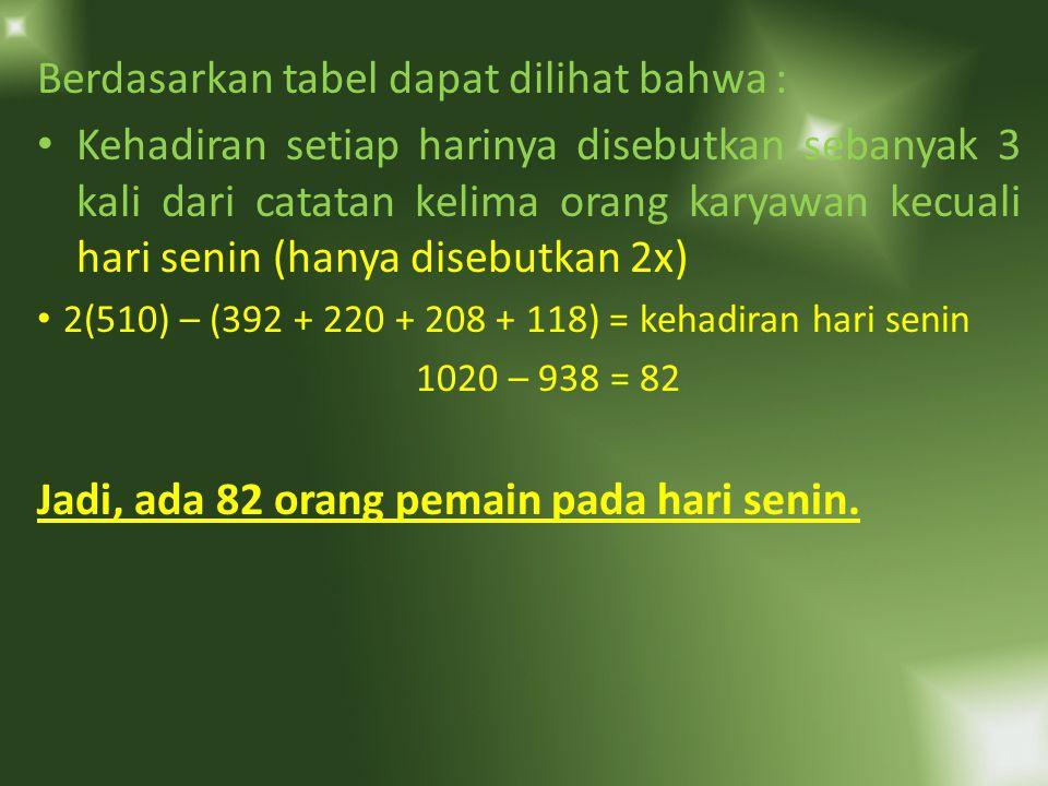 Dengan menggunakan metode visual representation SnSlRKJStJumlah pemain RosalinXXXXXX510 GabrielXXX392 FrankXX220 AdeleXX X208 AlfredXXX118