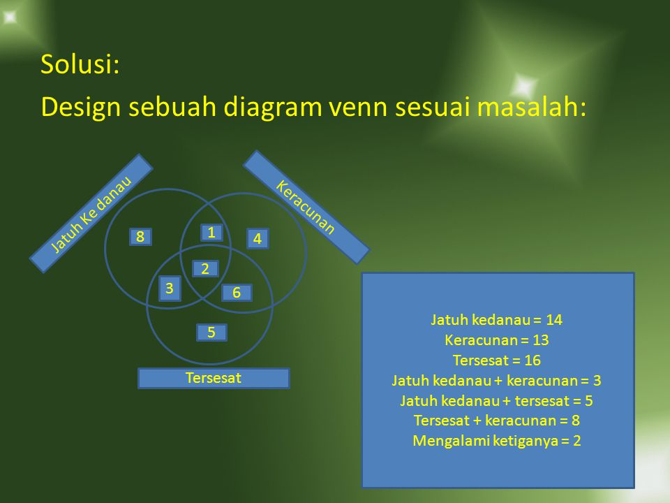 Solusi: Design sebuah diagram venn sesuai masalah: 2 3 5 4 6 8 1 Jatuh Ke danau Keracunan Tersesat Jatuh kedanau = 14 Keracunan = 13 Tersesat = 16 Jatuh kedanau + keracunan = 3 Jatuh kedanau + tersesat = 5 Tersesat + keracunan = 8 Mengalami ketiganya = 2