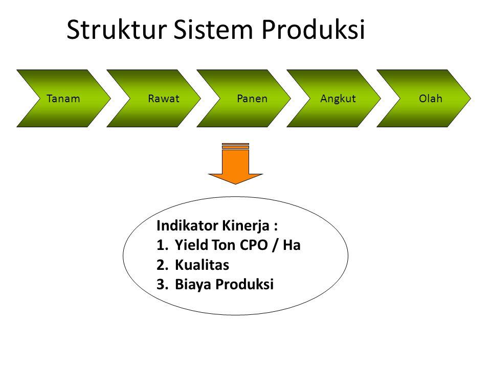 Tanam Rawat Panen Angkut Olah Struktur Sistem Produksi Indikator Kinerja : 1.Yield Ton CPO / Ha 2.Kualitas 3.Biaya Produksi