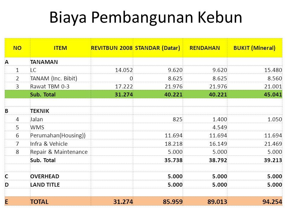 NOITEMREVITBUN 2008STANDAR (Datar)RENDAHANBUKIT (Mineral) ATANAMAN 1LC14.0529.620 15.480 2TANAM (Inc. Bibit)08.625 8.560 3Rawat TBM 0-317.22221.976 21
