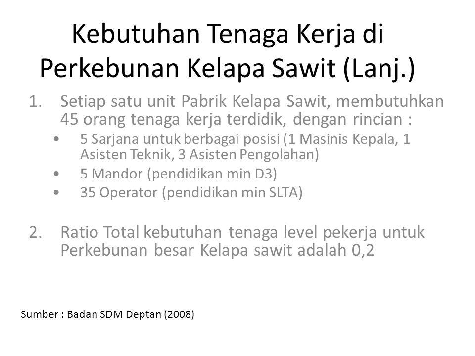 Kebutuhan Tenaga Kerja di Perkebunan Kelapa Sawit (Lanj.) 1.Setiap satu unit Pabrik Kelapa Sawit, membutuhkan 45 orang tenaga kerja terdidik, dengan r