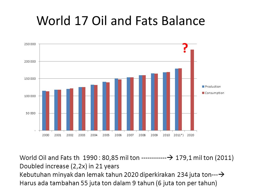 Th 2012 : neraca perdagangan Indonesia defisit US$ 1,63 milyar (Migas Defisit US$ 5,59 milyar, Non Migas surplus US$ 3,93 milyar.
