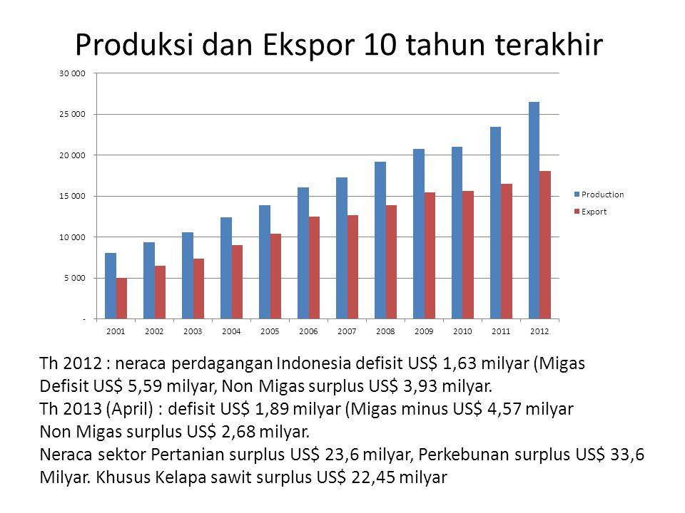 Th 2012 : neraca perdagangan Indonesia defisit US$ 1,63 milyar (Migas Defisit US$ 5,59 milyar, Non Migas surplus US$ 3,93 milyar. Th 2013 (April) : de