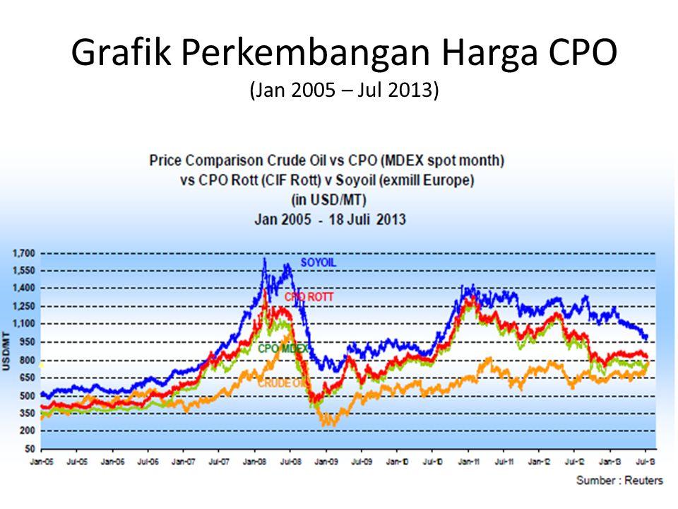 Grafik Perkembangan Harga CPO (Jan 2005 – Jul 2013)