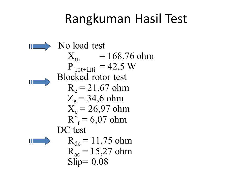 Rangkuman Hasil Test No load test X m = 168,76 ohm P rot+inti = 42,5 W Blocked rotor test R e = 21,67 ohm Z e = 34,6 ohm X e = 26,97 ohm R' r = 6,07 ohm DC test R dc = 11,75 ohm R ac = 15,27 ohm Slip= 0,08