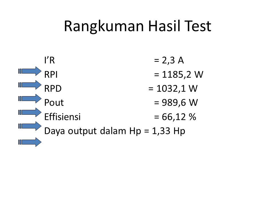 Rangkuman Hasil Test I'R = 2,3 A RPI = 1185,2 W RPD = 1032,1 W Pout = 989,6 W Effisiensi = 66,12 % Daya output dalam Hp = 1,33 Hp