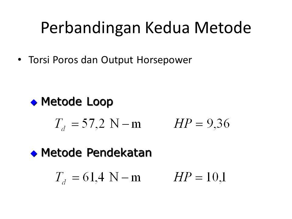 Perbandingan Kedua Metode Torsi Poros dan Output Horsepower  Metode Loop  Metode Pendekatan