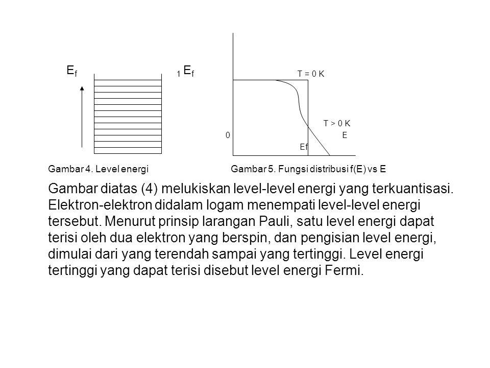 E f1 E f T = 0 K T > 0 K 0 E Ef Gambar 4.Level energi Gambar 5.