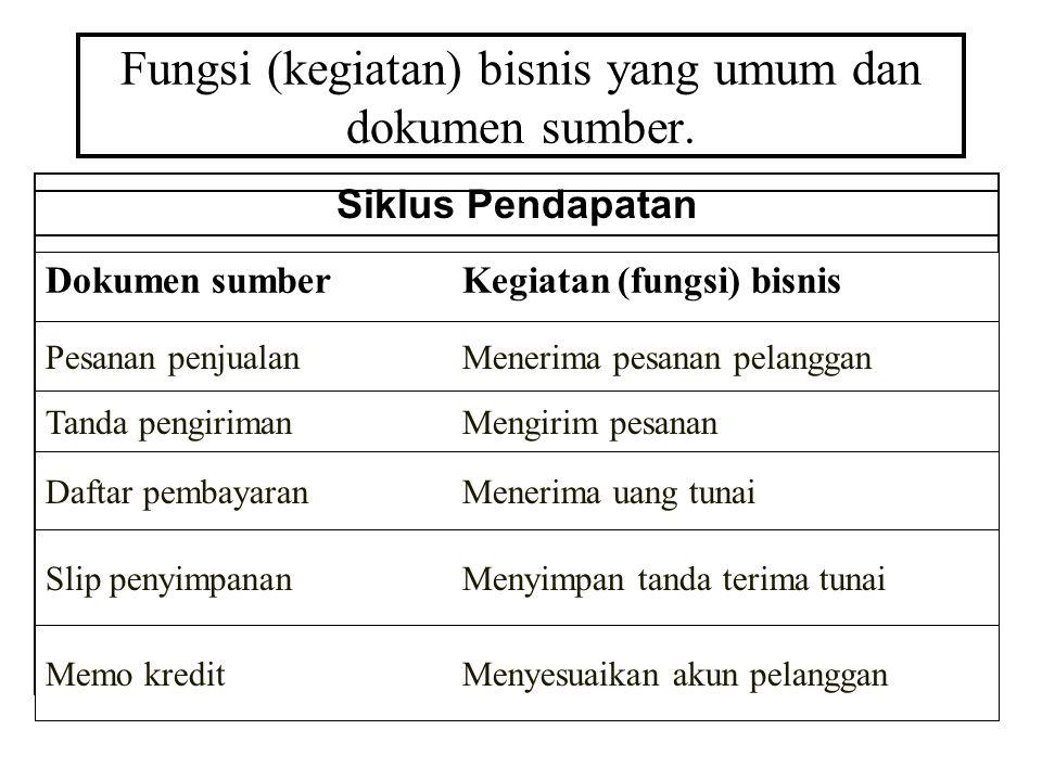 Fungsi (kegiatan) bisnis yang umum dan dokumen sumber.