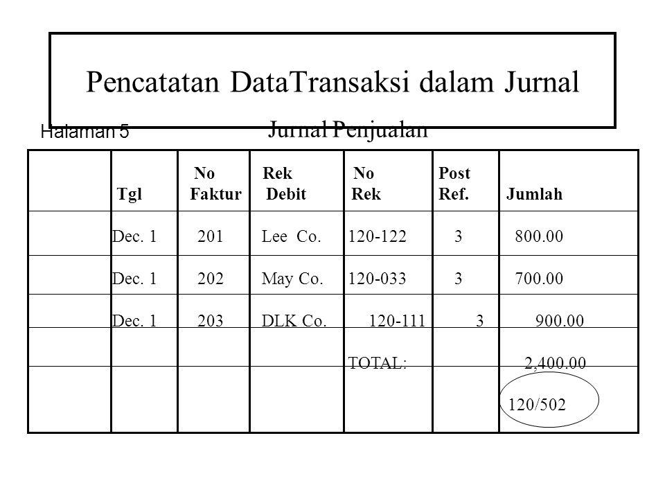 Pencatatan DataTransaksi dalam Jurnal Jurnal Penjualan No Rek No Post Tgl Faktur Debit Rek Ref. Jumlah Dec. 1201Lee Co.120-122 3 800.00 Dec. 1202May C