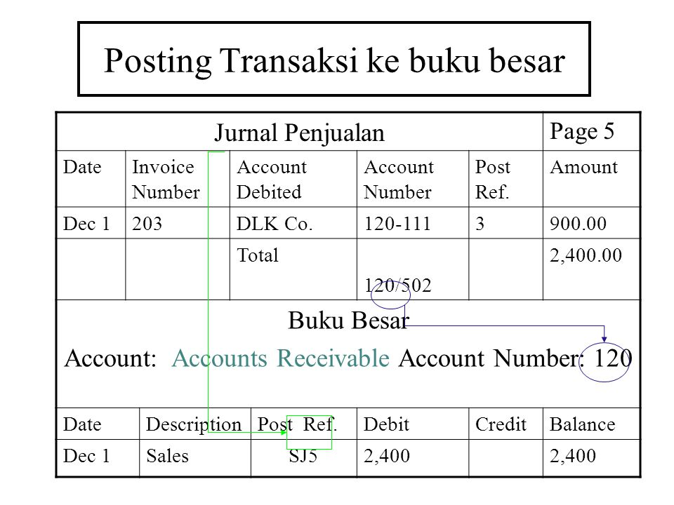 Posting Transaksi ke buku besar Jurnal Penjualan Page 5 DateInvoice Number Account Debited Account Number Post Ref. Amount Dec 1203DLK Co.120-1113900.