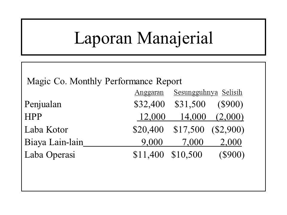 Laporan Manajerial Magic Co. Monthly Performance Report Anggaran Sesungguhnya Selisih Penjualan $32,400 $31,500 ($900) HPP 12,000 14,000 (2,000) Laba