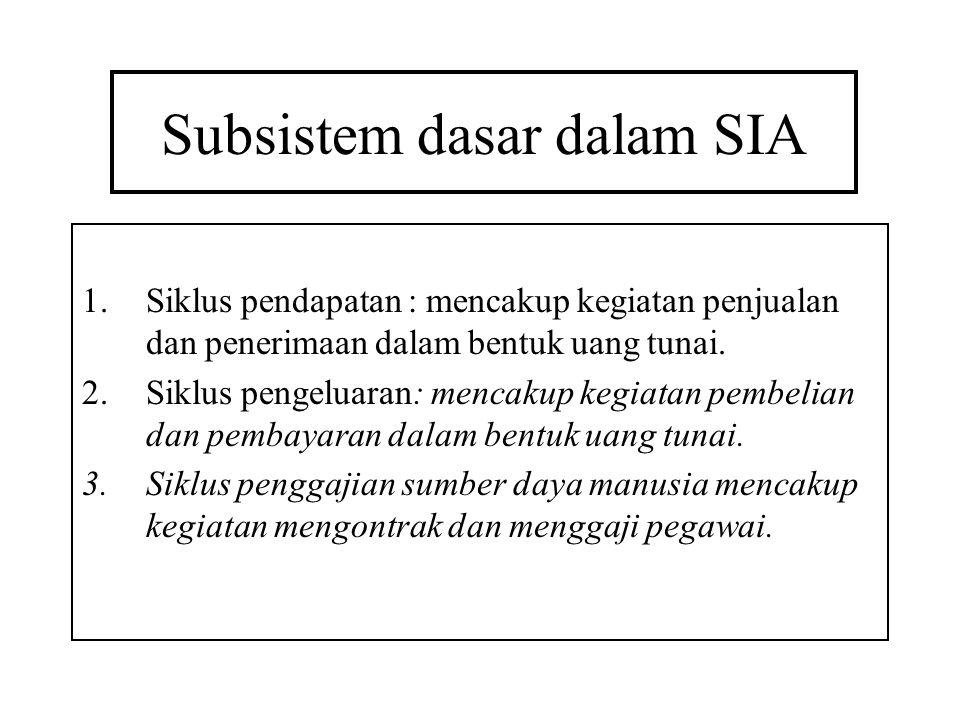Subsistem dasar dalam SIA 1.Siklus pendapatan : mencakup kegiatan penjualan dan penerimaan dalam bentuk uang tunai. 2.Siklus pengeluaran: mencakup keg