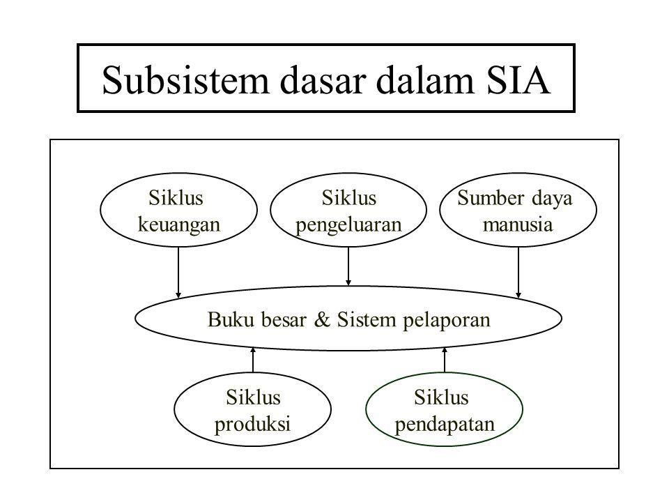 Subsistem dasar dalam SIA Siklus pengeluaran Sumber daya manusia Siklus produksi Siklus pendapatan Siklus keuangan Buku besar & Sistem pelaporan