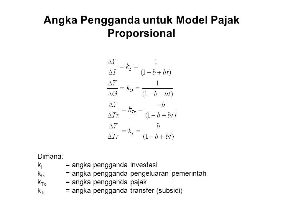 Angka Pengganda untuk Model Pajak Proporsional Dimana: k I = angka pengganda investasi k G = angka pengganda pengeluaran pemerintah k Tx = angka pengg