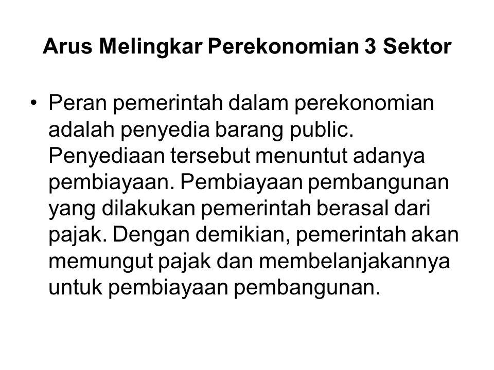 Arus Melingkar Perekonomian 3 Sektor Peran pemerintah dalam perekonomian adalah penyedia barang public. Penyediaan tersebut menuntut adanya pembiayaan