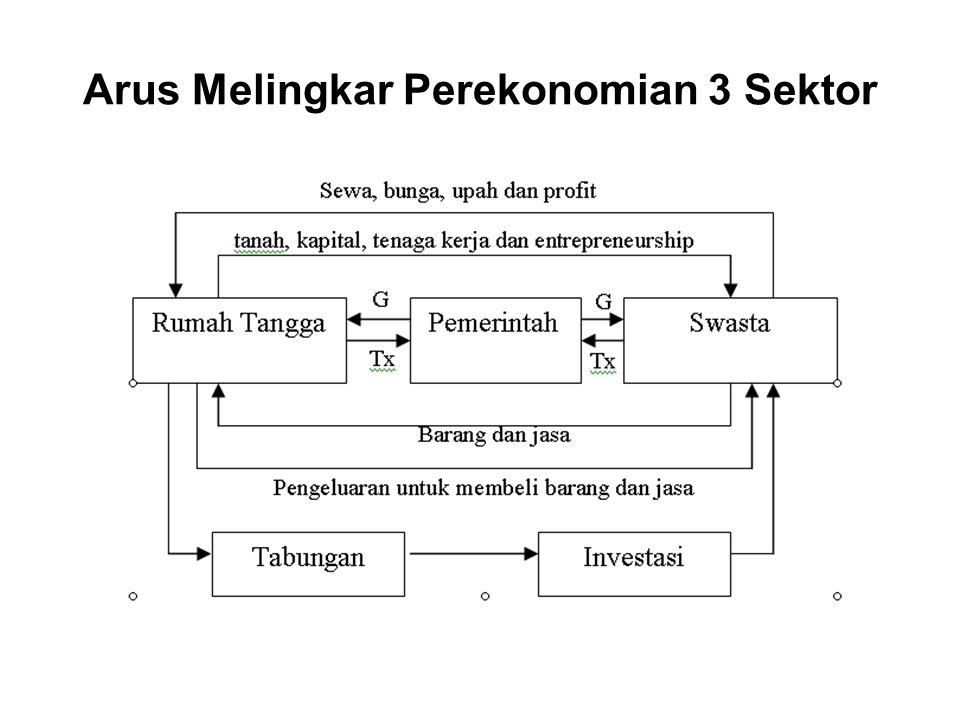 Arus Melingkar Perekonomian 3 Sektor