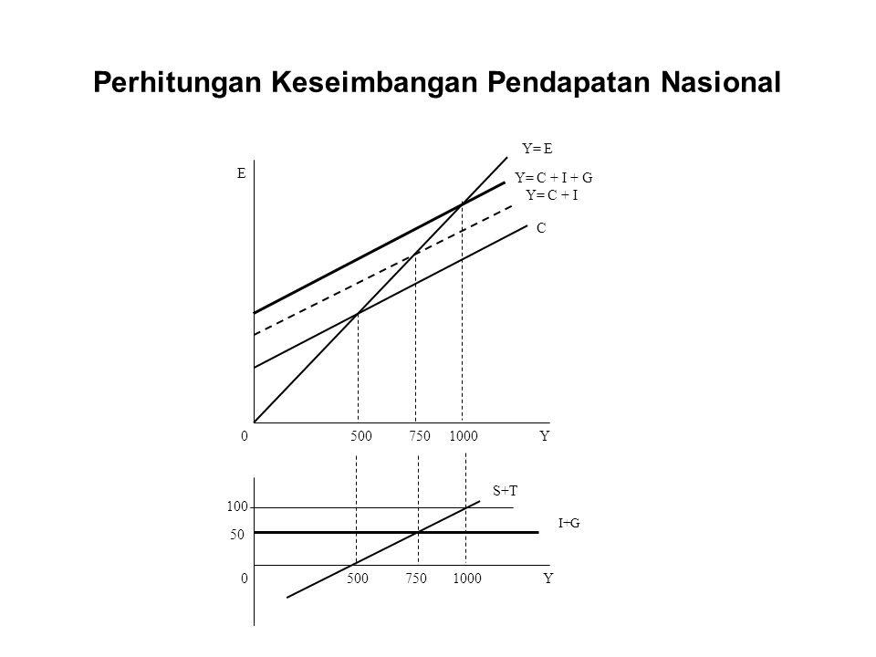 Perhitungan Keseimbangan Pendapatan Nasional Fungsi konsumsi tetap C = 100 + 0,8Yd dan investasi sebesar 50, bertambahnya peranan pemerintah sebesar 250 (G = 250) dan penerimaan pemerintah sebesar (Tx=250), maka keseimbangan pendapatan nasional menjadi 1000.